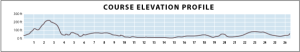 2014 MCM Elevation Chart